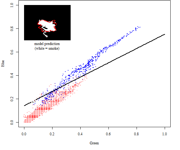 The black line is the decision boundary for the logistic model with G, B as predictors